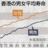 香港 長寿の秘訣は男女とも2年連続世界一